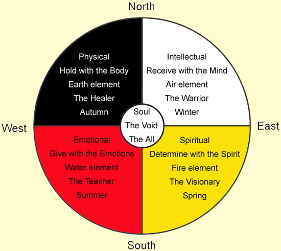 Medicine Wheel Quadrant meanings